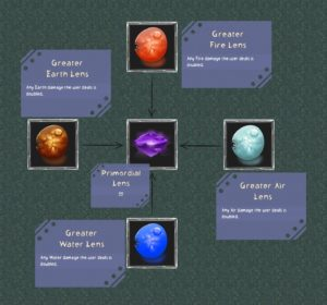 Crafting flowchart 2